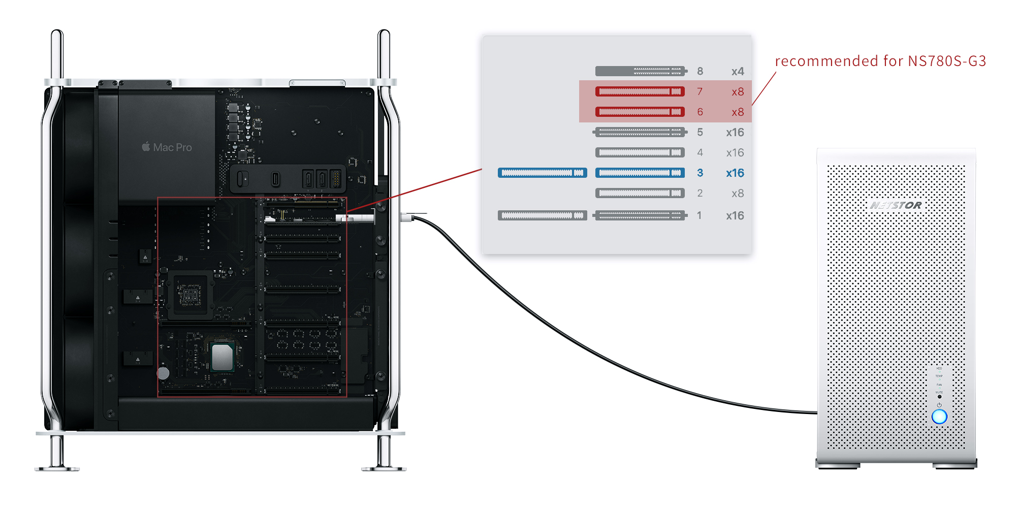 mac pro 2019 recommended external pcie x8 slot